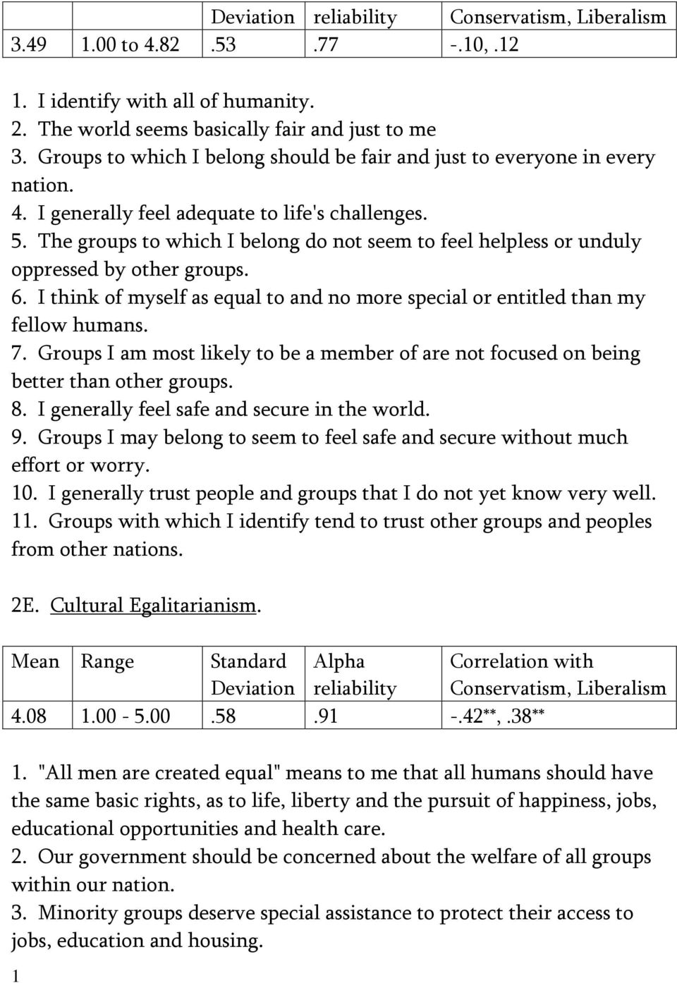 I think of myself as equal to and no more special or entitled than my fellow humans. 7. Groups I am most likely to be a member of are not focused on being better than other groups. 8.