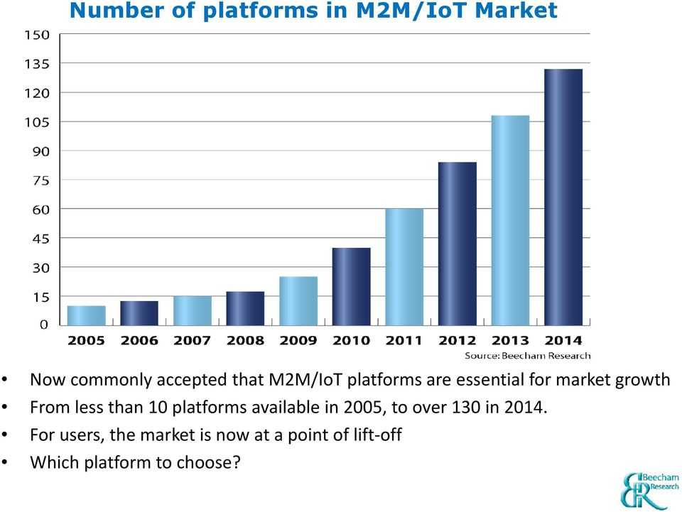 10 platforms available in 2005, to over 130 in 2014.