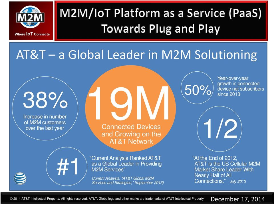 "Current Analysis, ""AT&T Global M2M Services and Strategies,"" September 2013) At the End of 2012, AT&T is the US Cellular M2M Market Share Leader With Nearly"