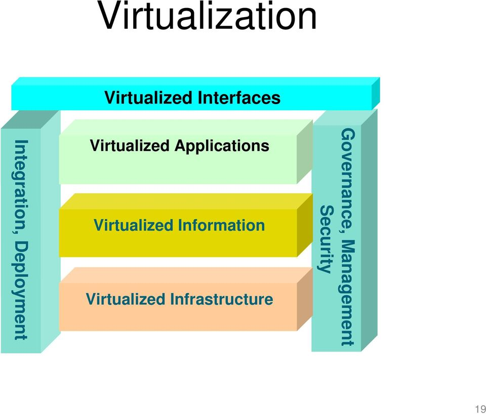 Applications Virtualized Information