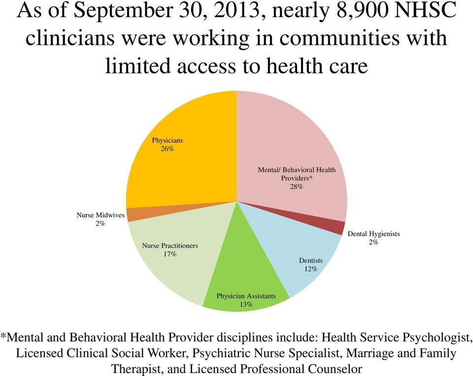 Hygienists 2% Physician Assistants 13% *Mental and Behavioral Health Provider disciplines include: Health Service
