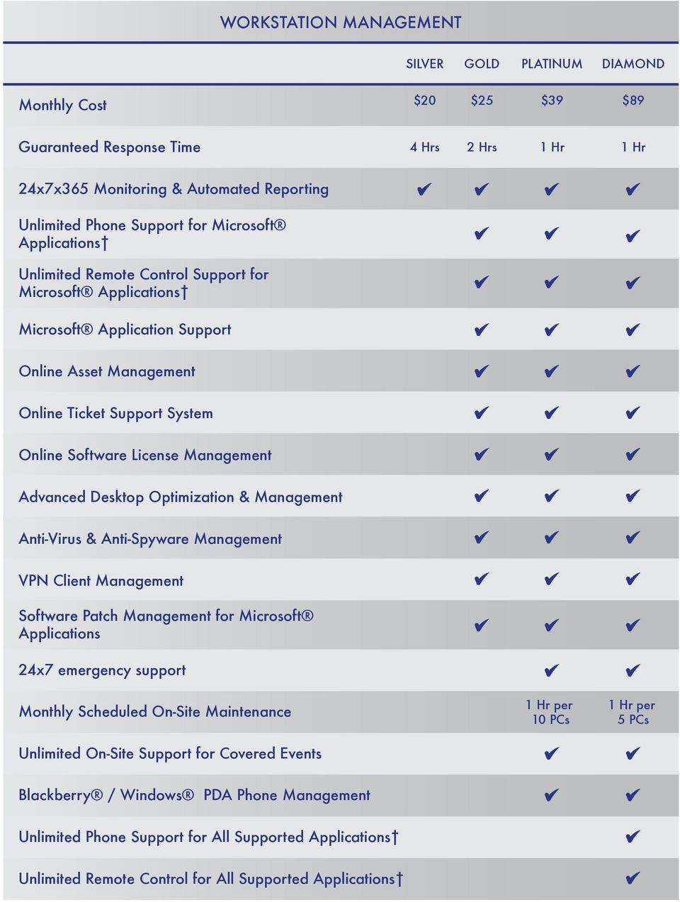 Management Advanced Desktop Optimization & Management Anti-Virus & Anti-Spyware Management VPN Client Management Software Patch Management for Microsoft Applications 24x7 emergency support Monthly