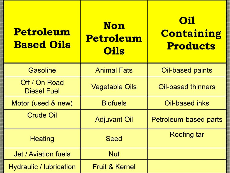 (used & new) Biofuels Oil-based inks Crude Oil Adjuvant Oil Petroleum-based parts