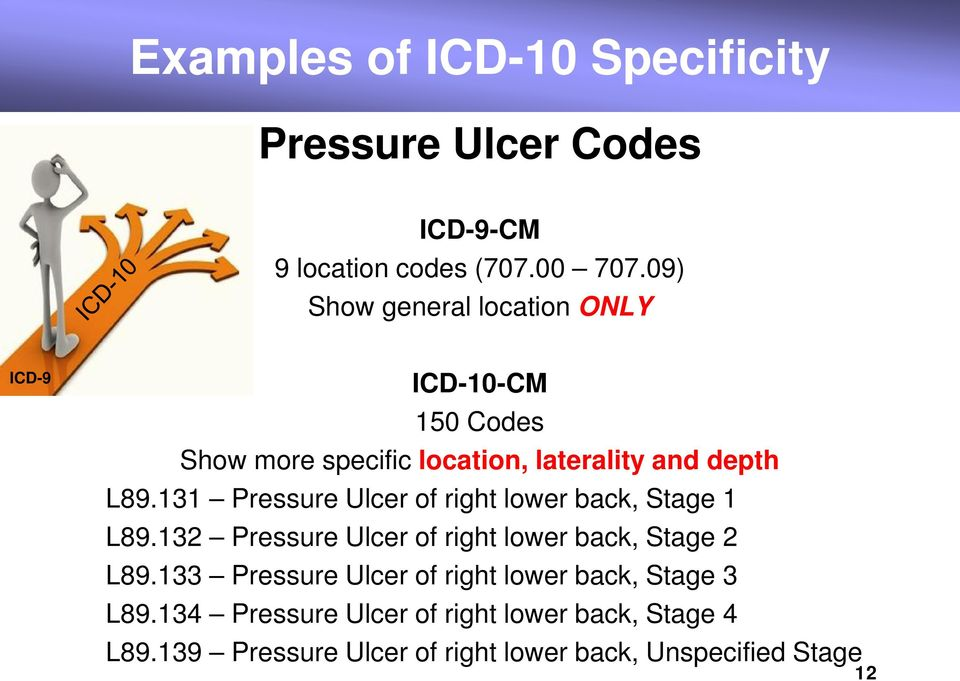 131 Pressure Ulcer of right lower back, Stage 1 L89.132 Pressure Ulcer of right lower back, Stage 2 L89.