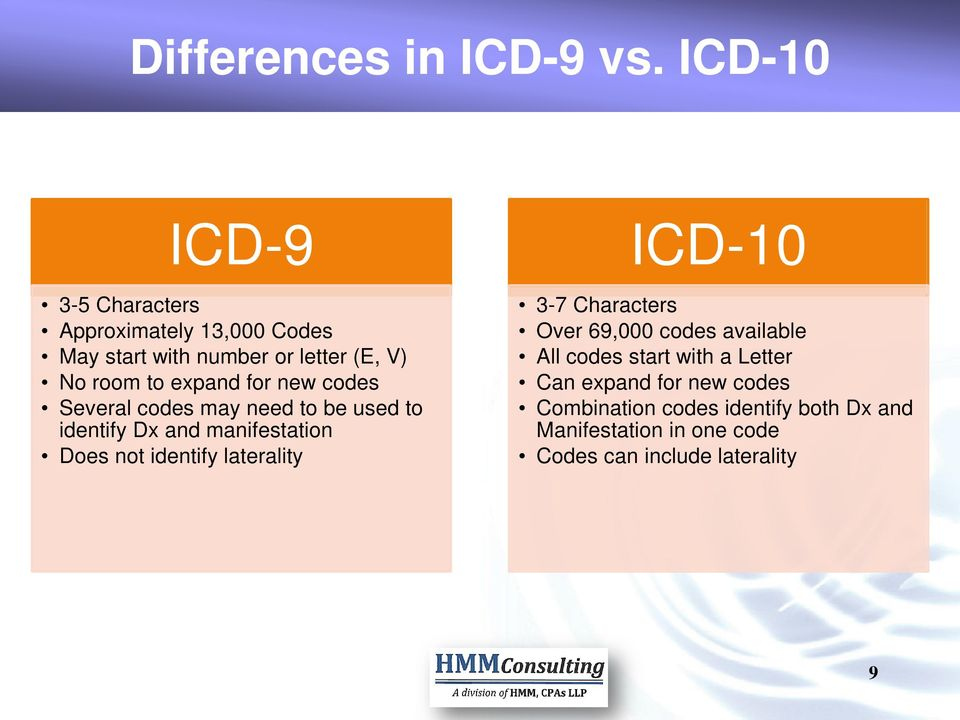 for new codes Several codes may need to be used to identify Dx and manifestation Does not identify laterality