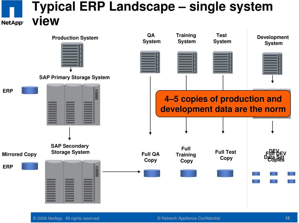 production and development data are the norm Mirrored Copy ERP SAP Secondary