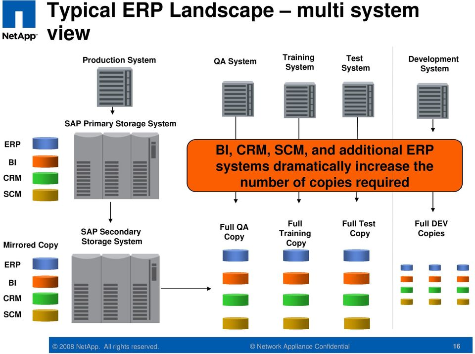 ERP systems dramatically increase the number of copies required Mirrored Copy SAP Secondary