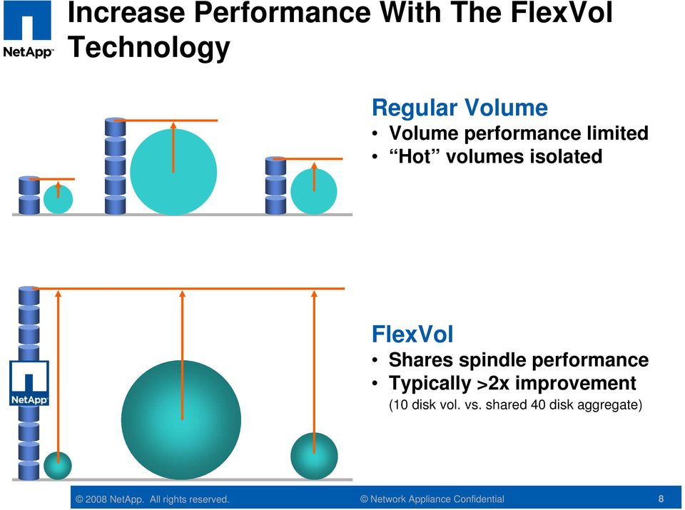 isolated FlexVol Shares spindle performance Typically