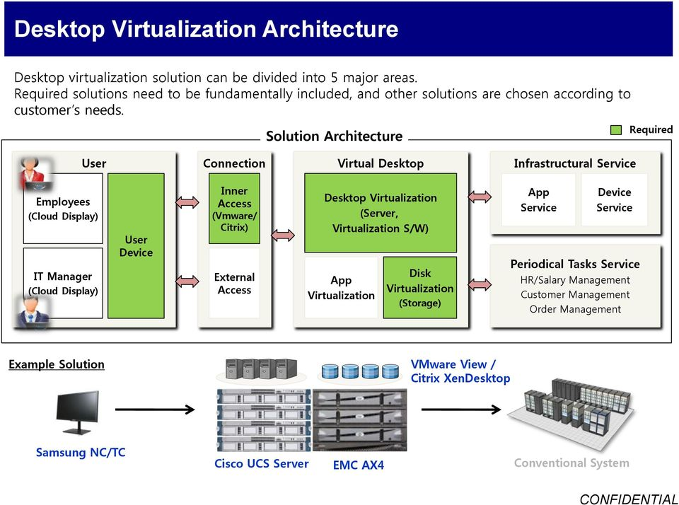 Solution Architecture Required User Connection Virtual Desktop Infrastructural Service Employees (Cloud Display) IT Manager (Cloud Display) User Device Inner Access (Vmware/ Citrix)