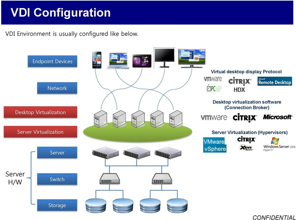Virtualization Desktop virtualization software (Connection Broker)