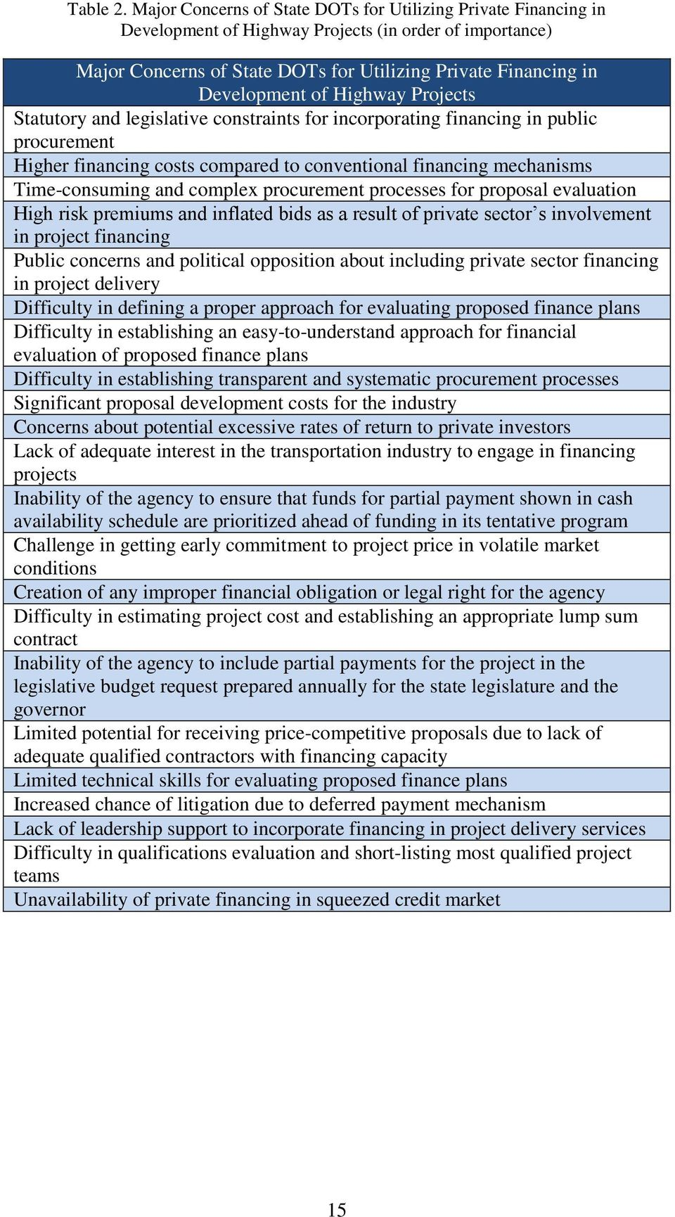 Highway Projects Statutory and legislative constraints for incorporating financing in public procurement Higher financing costs compared to conventional financing mechanisms Time-consuming and