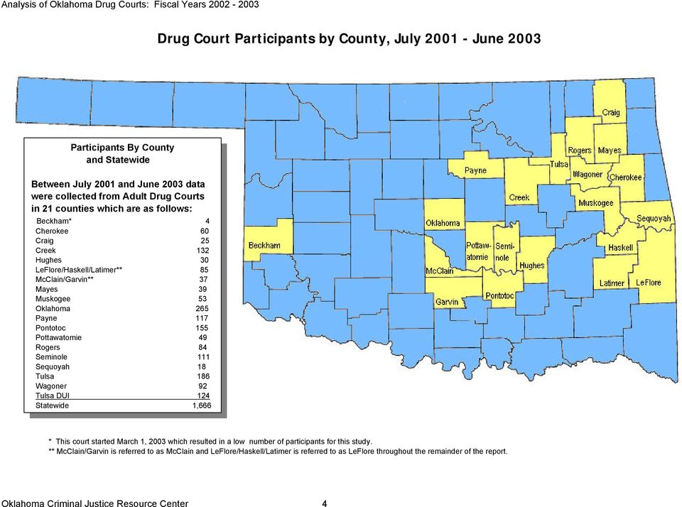Pottawatomie 49 Rogers 84 Seminole 111 Sequoyah 18 Tulsa 186 Wagoner 92 Tulsa DUI 124 Statewide 1,666 * This court started March 1, 2003 which resulted in a low number of participants