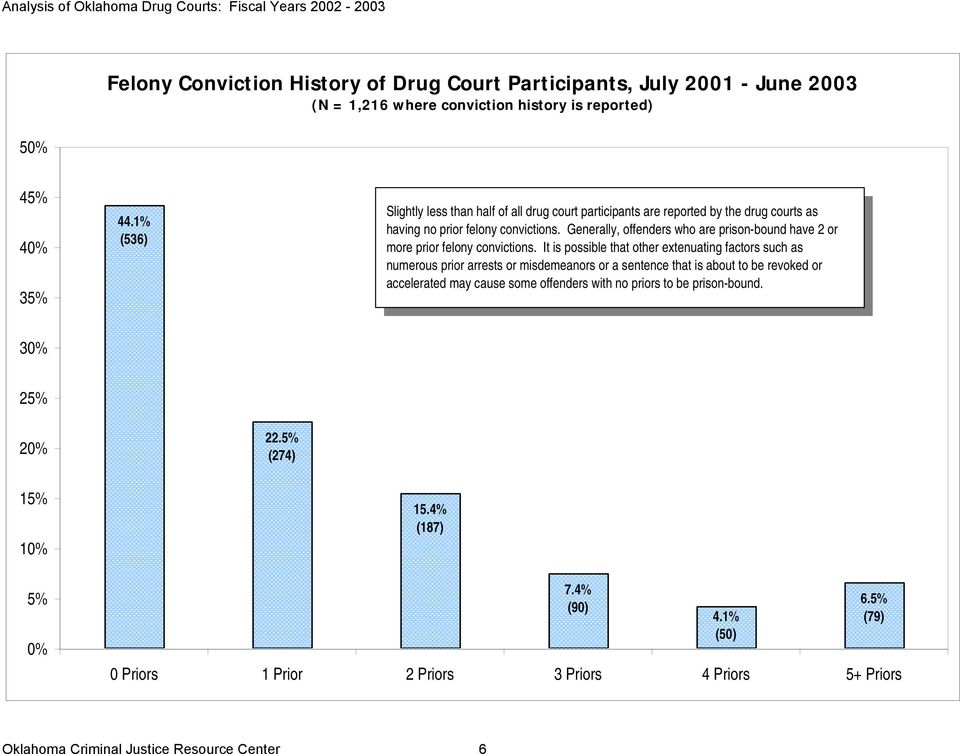 Generally, offenders who are prison-bound have 2 or more prior felony convictions.
