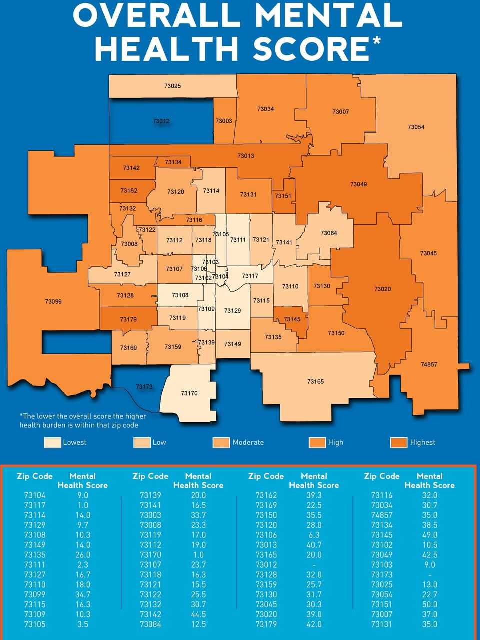 higher health burden is within that zip code Lowest Low Moderate High Highest Zip Code Mental Health Score 73104 9.0 73117 1.0 73114 14.0 73129 9.7 73108 10.3 73149 14.0 73135 26.0 73111 2.3 73127 16.