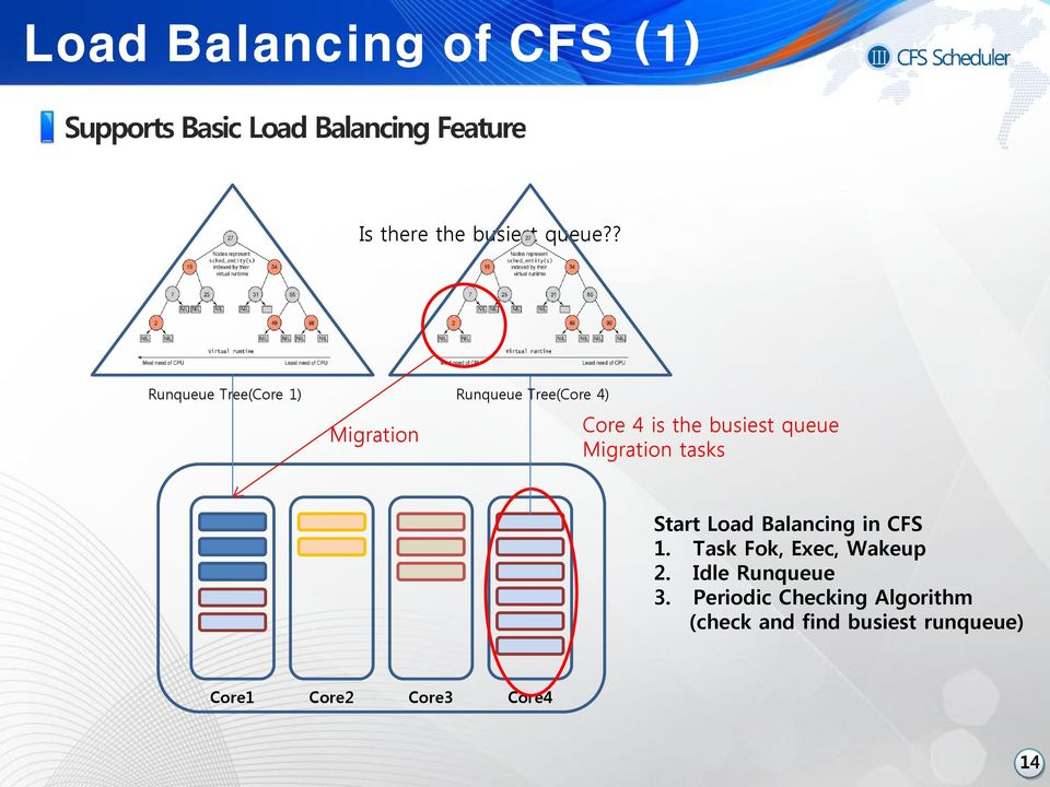 queue Migration tasks Start Load Balancing in CFS 1. Task Fok, Exec, Wakeup 2.