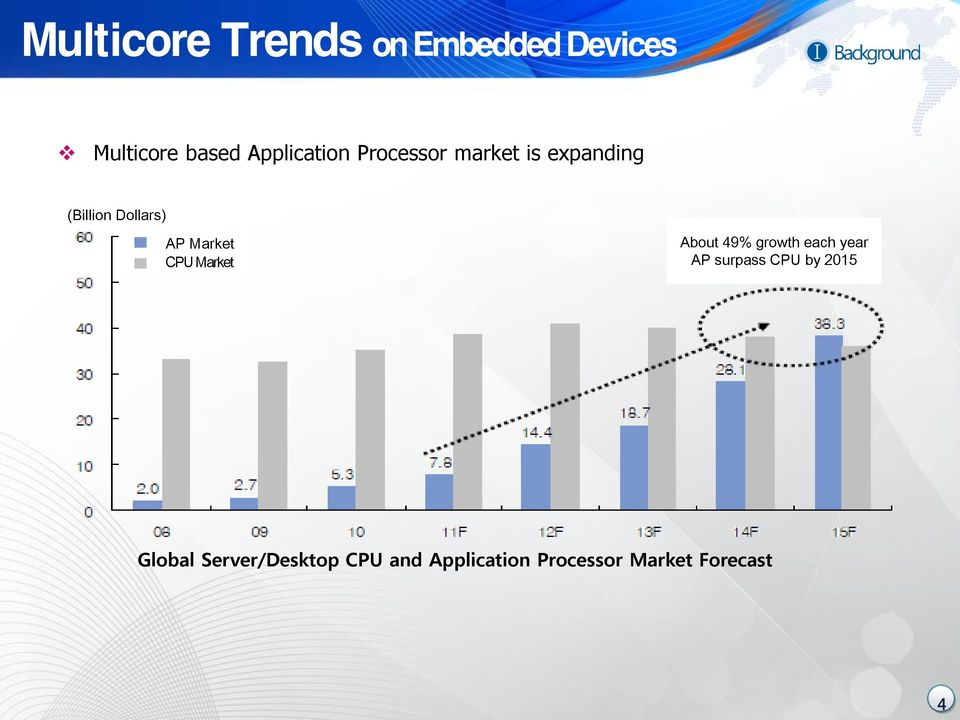 Market CPU Market About 49% growth each year AP surpass CPU by