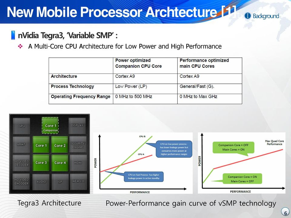 and High Performance Tegra3 Architecture