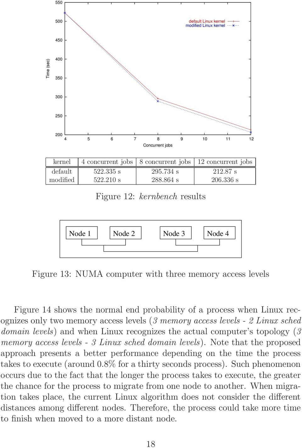336 s Figure 12: kernbench results Node 1 Node 2 Node 3 Node 4 Figure 13: NUMA computer with three memory access levels Figure 14 shows the normal end probability of a process when Linux recognizes