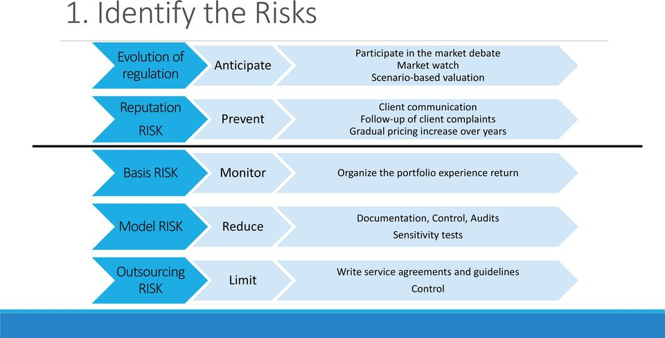 pricing increase over years Basis RISK Monitor Organize the portfolio experience return Model RISK Reduce