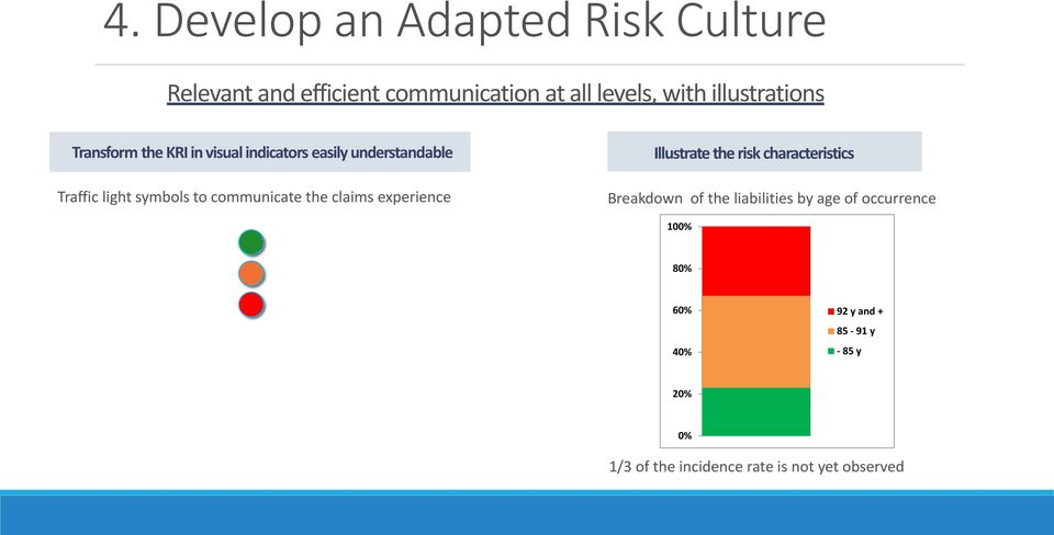 communicate the claims experience Illustrate the risk characteristics Breakdown of the liabilities by