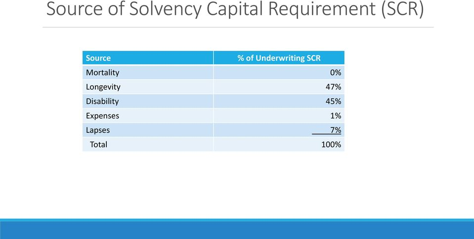 Underwriting SCR Mortality 0%