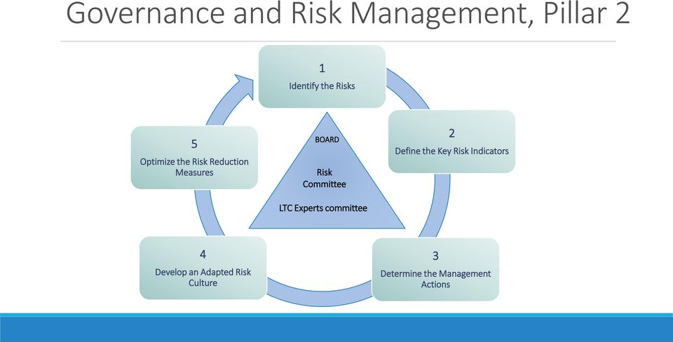 LTC Experts committee 2 Define the Key Risk Indicators 4