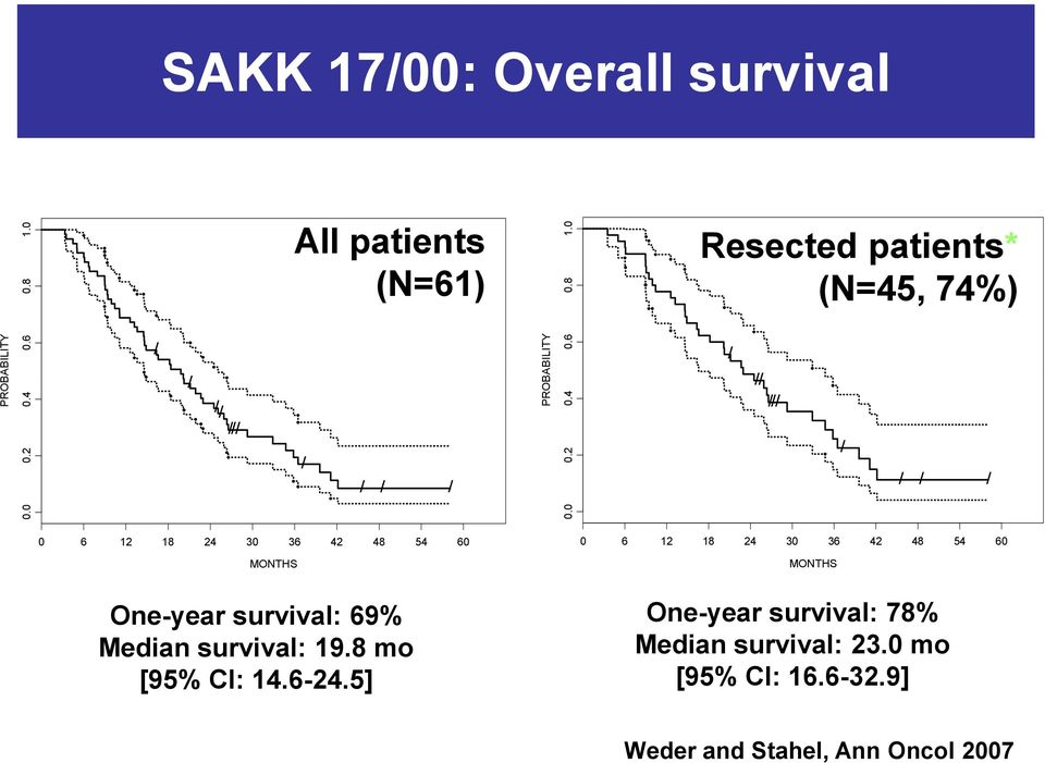 0 SAKK 17/00: Overall survival 0 6 12 18 24 30 36 42 48 MONTHS One-year survival: 69% Median survival: 19.
