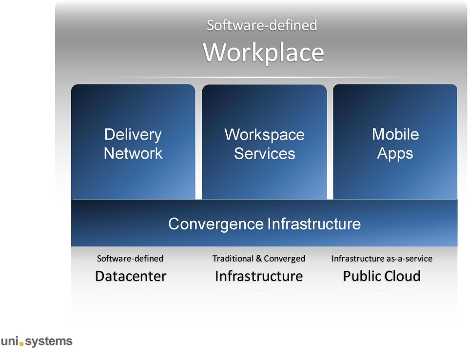 Apps & workflow apps Infrastructure Convergence Convergence Infrastructure Automation, operations & monitoring across