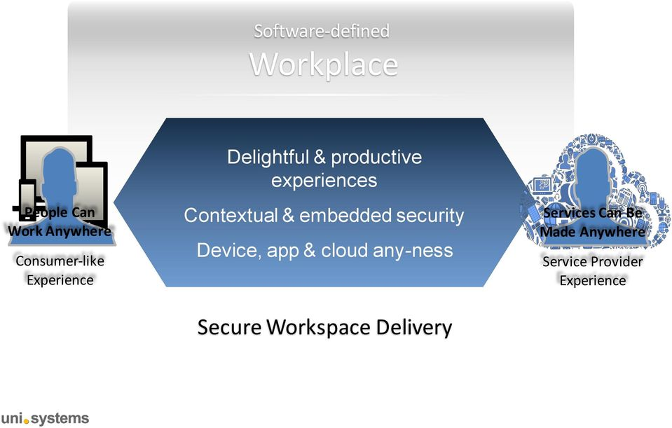 Contextual & embedded security Device, app & cloud any-ness