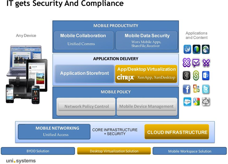 Virtualization XenApp, XenDesktop MOBILE POLICY Network Policy Control Mobile Device Management MOBILE NETWORKING Unified