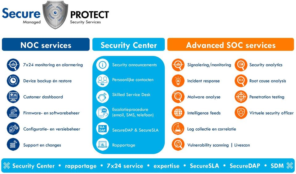 en softwarebeheer Escalatieprocedure (email, SMS, telefoon) Intelligence feeds Virtuele security officer Configuratie- en versiebeheer SecureDAP & SecureSLA