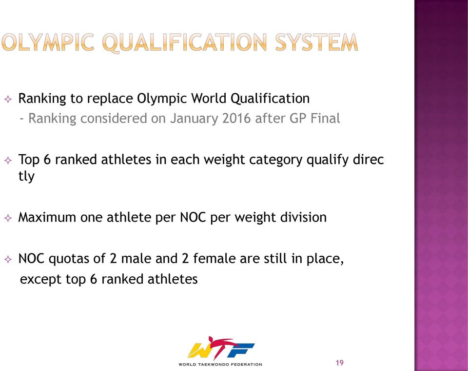 qualify direc tly Maximum one athlete per NOC per weight division NOC