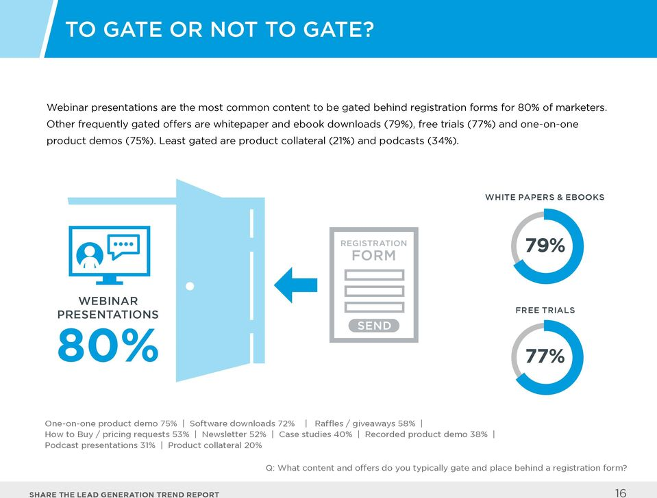 Least gated are product collateral (21%) and podcasts (34%).