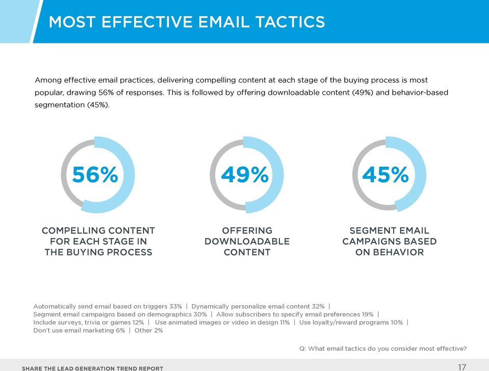 56% 49% 45% COMPELLING CONTENT FOR EACH STAGE IN THE BUYING PROCESS OFFERING DOWNLOADABLE CONTENT SEGMENT EMAIL CAMPAIGNS BASED ON BEHAVIOR Automatically send email based on triggers 33% Dynamically