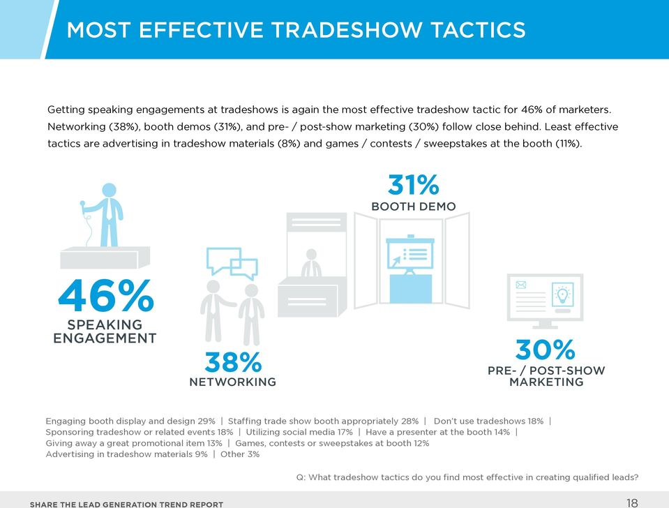 Least effective tactics are advertising in tradeshow materials (8%) and games / contests / sweepstakes at the booth (11%).