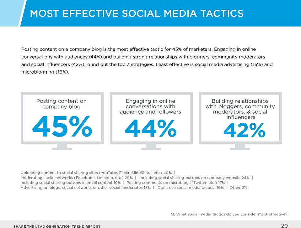 Least effective is social media advertising (15%) and microblogging (16%).