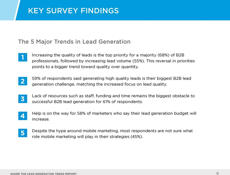 59% of respondents said generating high quality leads is their biggest B2B lead generation challenge, matching the increased focus on lead quality.