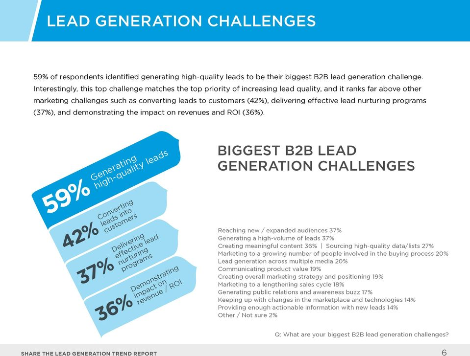 effective lead nurturing programs (37%), and demonstrating the impact on revenues and ROI (36%).