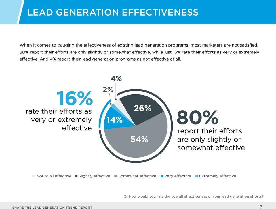 And 4% report their lead generation programs as not effective at all.