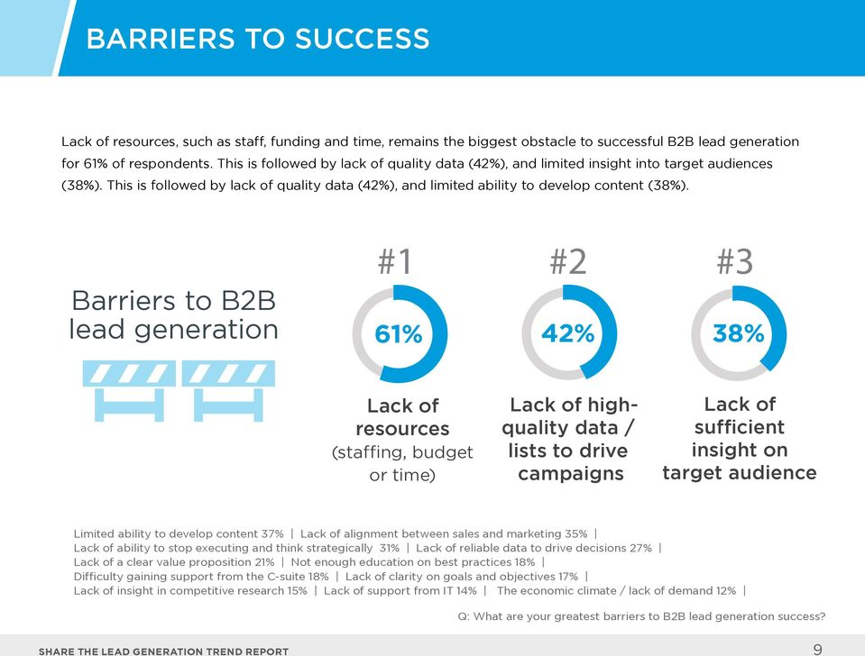 Barriers to B2B lead generation #1 #2 #3 61% 42% 38% Lack of resources (staffing, budget or time) Lack of highquality data / lists to drive campaigns Lack of sufficient insight on target audience
