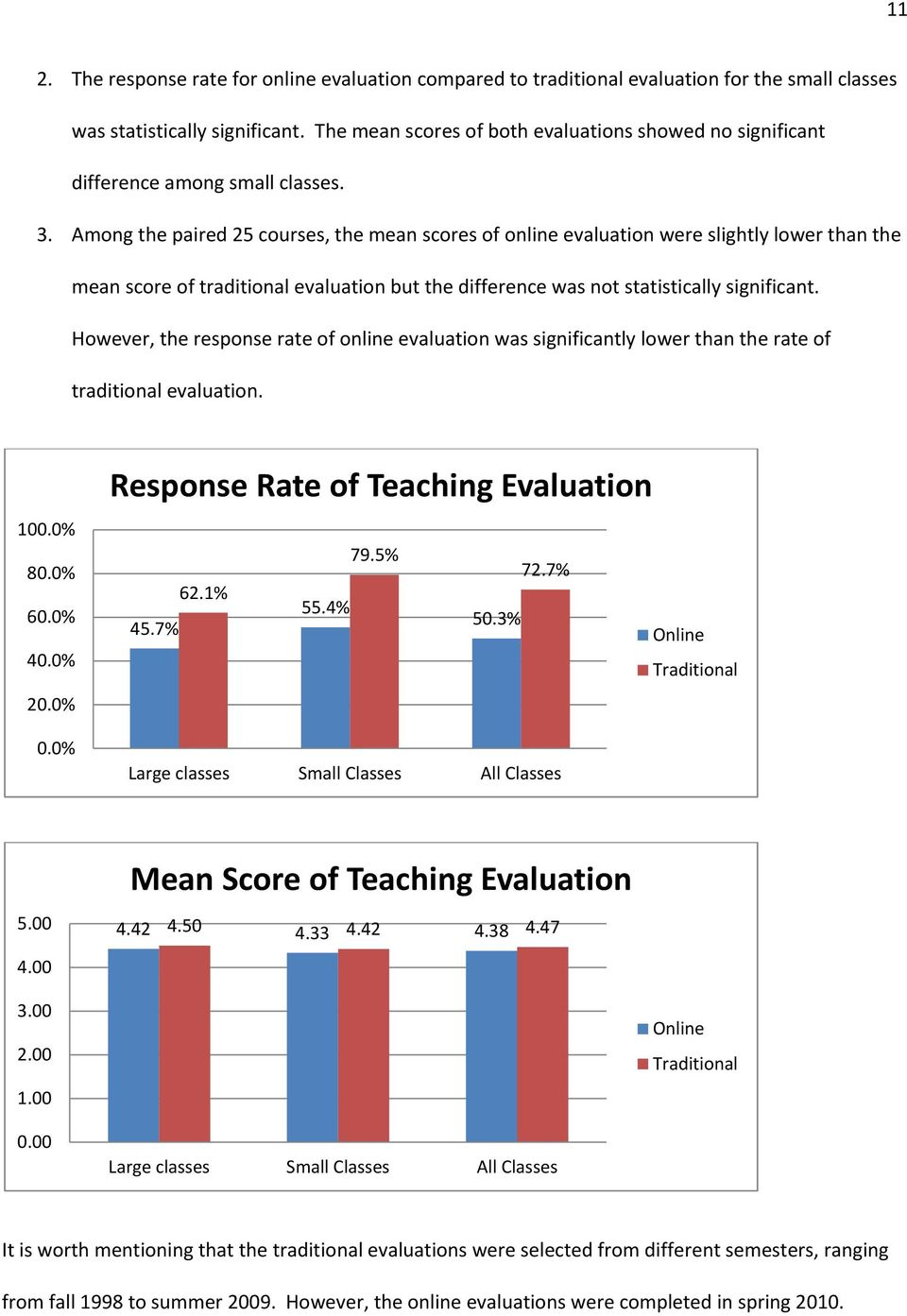 Among the paired 25 courses, the mean scores of online evaluation were slightly lower than the mean score of traditional evaluation but the difference was not statistically significant.