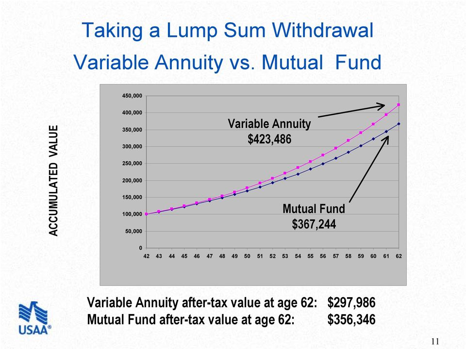 100,000 50,000 Variable Annuity $423,486 Mutual Fund $367,244 0 42 43 44 45 46 47 48 49 50