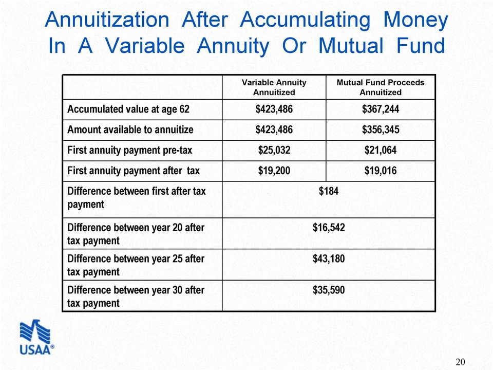 annuity payment after tax $25,032 $19,200 $21,064 $19,016 Difference between first after tax payment Difference between year 20 after