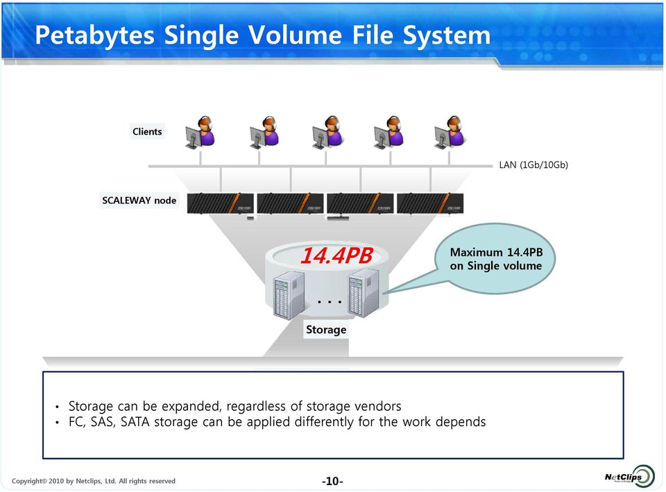 .. Storage Storage can be expanded, regardless of storage vendors FC, SAS,