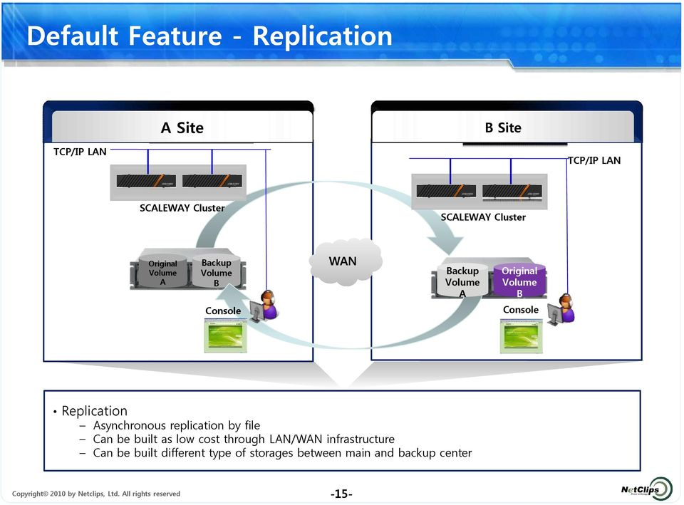 Asynchronous replication by file Can be built as low cost through LAN/WAN infrastructure Can be built