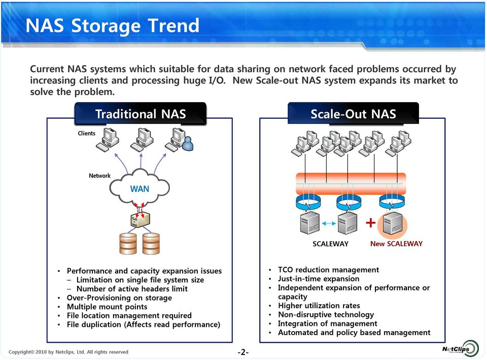 Traditional NAS Scale-Out NAS Clients Network WAN + SCALEWAY New SCALEWAY Performance and capacity expansion issues Limitation on single file system size Number of active headers limit