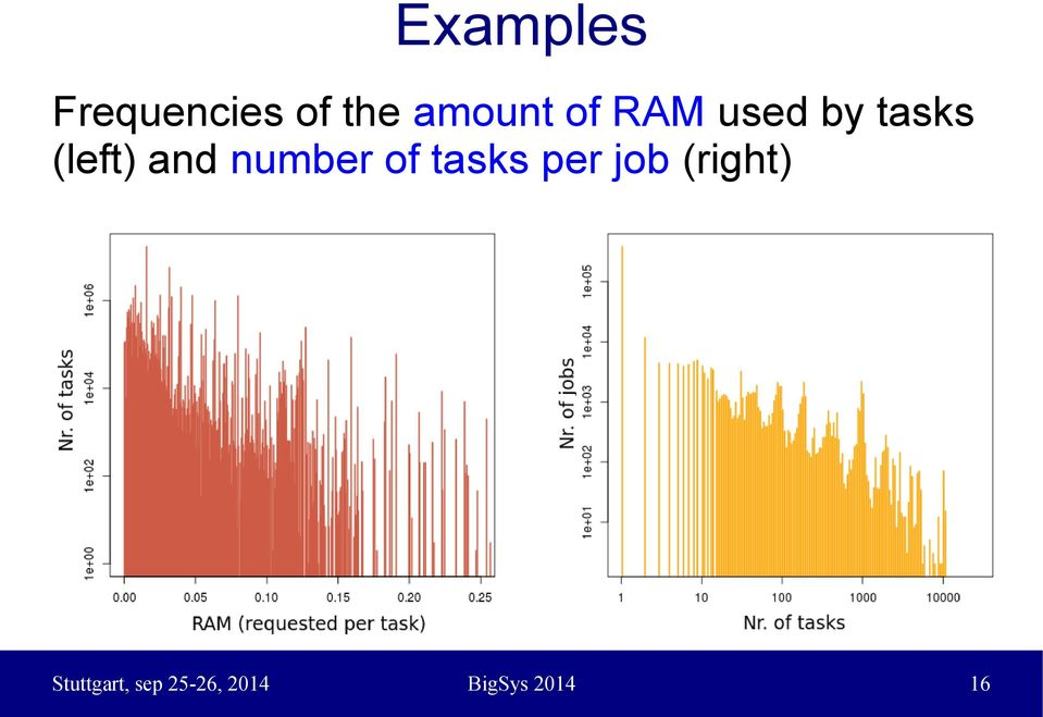 number of tasks per job (right)