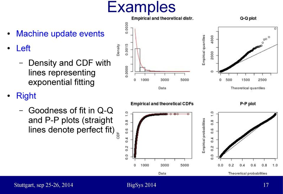 Goodness of fit in Q-Q and P-P plots (straight lines