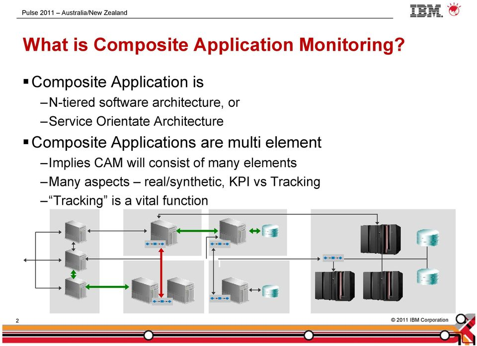 Orientate Architecture Composite Applications are multi element Implies