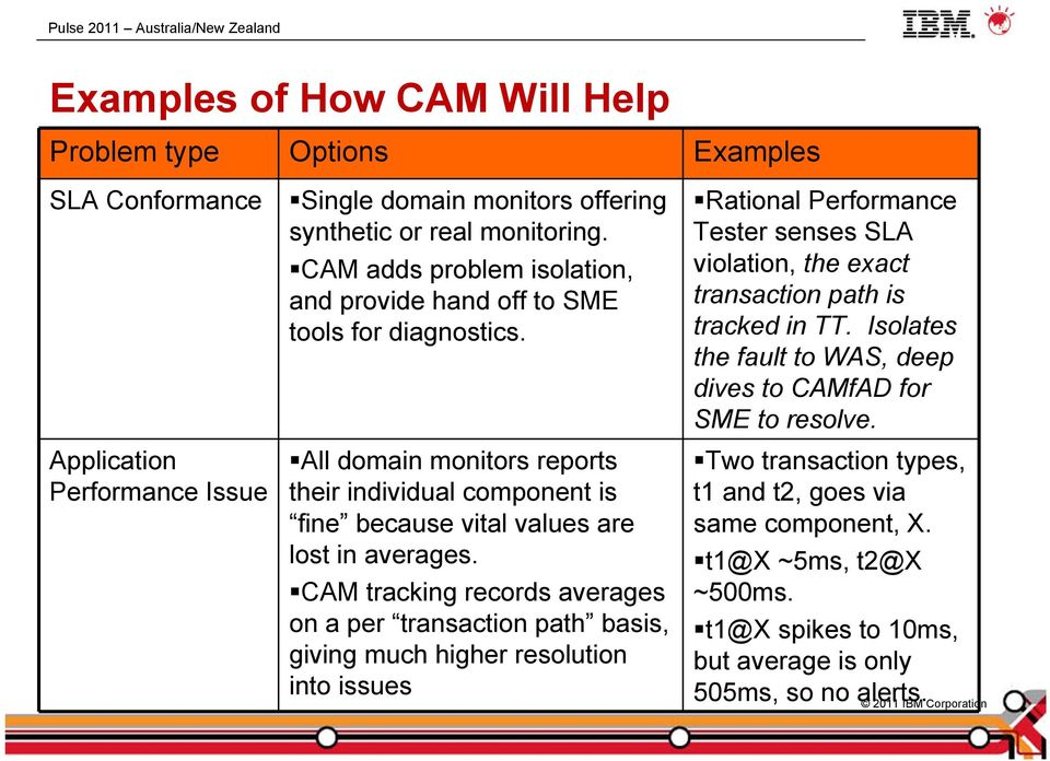 CAM tracking records averages on a per transaction path basis, giving much higher resolution into issues Rational Performance Tester senses SLA violation, the exact transaction path is
